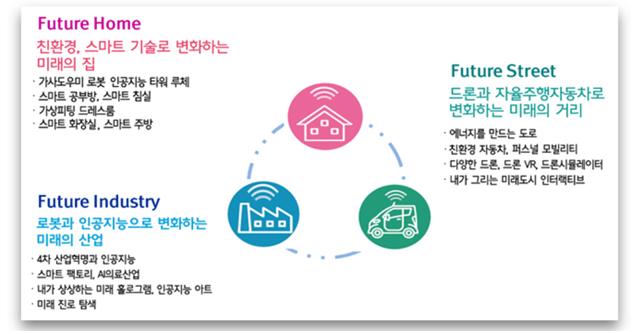 2030 미래도시 특별전 상세 안내